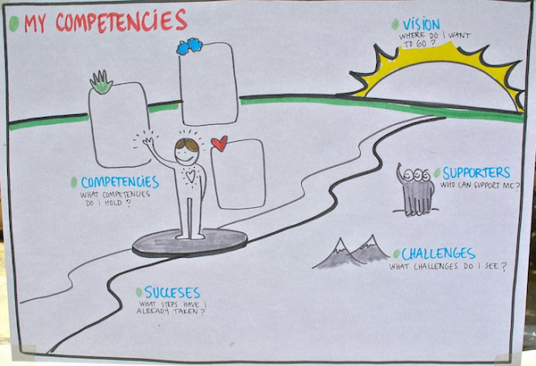 My competencies map