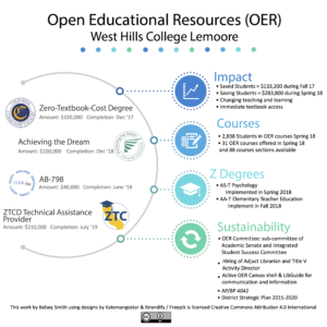 West Hills College Lemoore OER Infographic