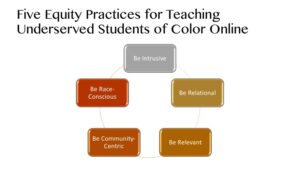 Five Equity Practices