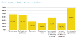 Chart showing the results of the Florida Virtual Campus' 2016 Student Textbook and Course Materials Survey. The chart shows that 66.6 percent of surveyed students did not purchase a required textbook because of the cost, which these students felt resulted in them earning a poor grade (37.6 percent) or earning a failing grade (19.8 percent). 47.6 percent of students surveyed also indicated that they have taken fewer courses occasionally or frequently, 45.5 percent did not register for a course, 26.1 percent dropped a course, and 20.7 percent withdrew from a course because of the cost of required textbooks.