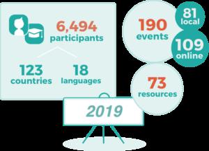 OEWeek 2019 stats