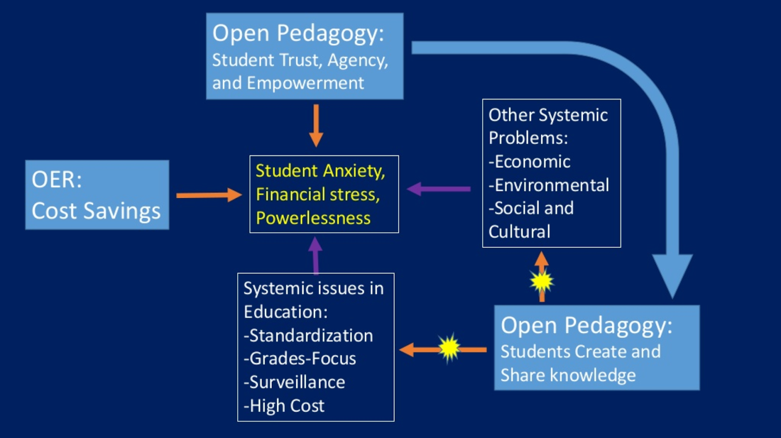 Open Pedagogy Flow chart