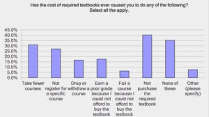 Student Impact Costs of Textbooks
